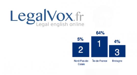 L'anglais juridique demandé dans 45% des postes pour les juristes d'entreprise:  l'étude LegalVox